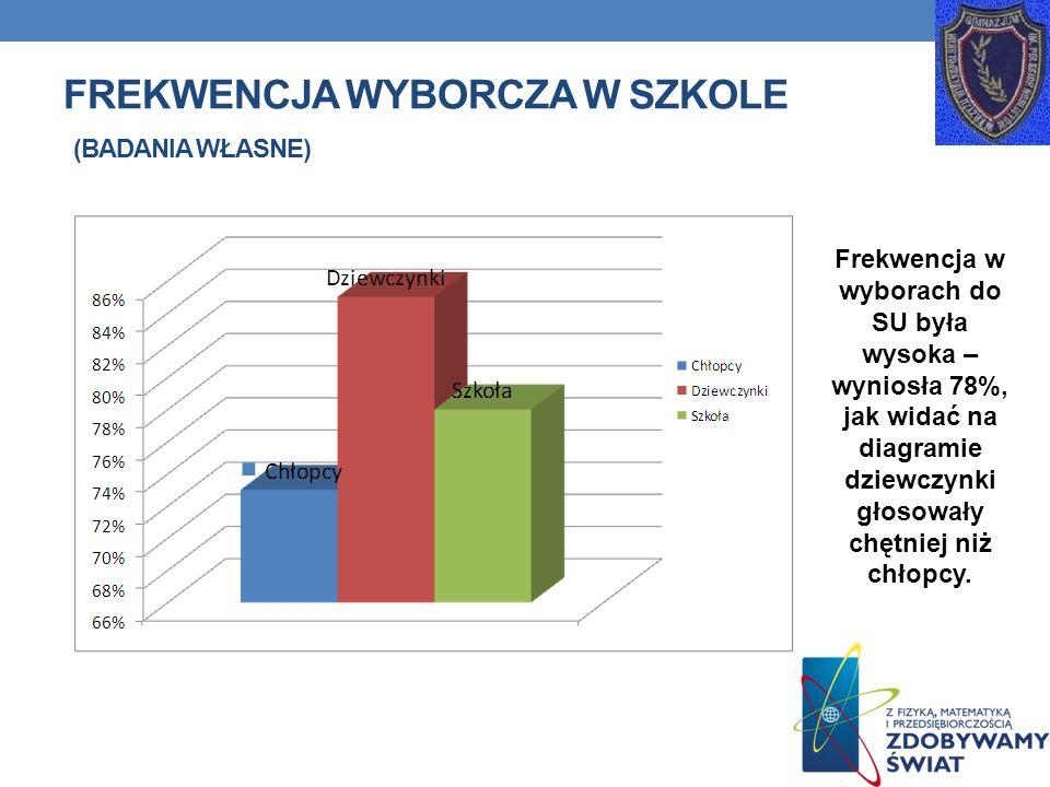 FREKWENCJA WYBORCZA W SZKOLE (BADANIA WŁASNE) Frekwencja w wyborach do SU była wysoka – wyniosła 78%, jak widać na diagramie dziewczynki głosowały chę