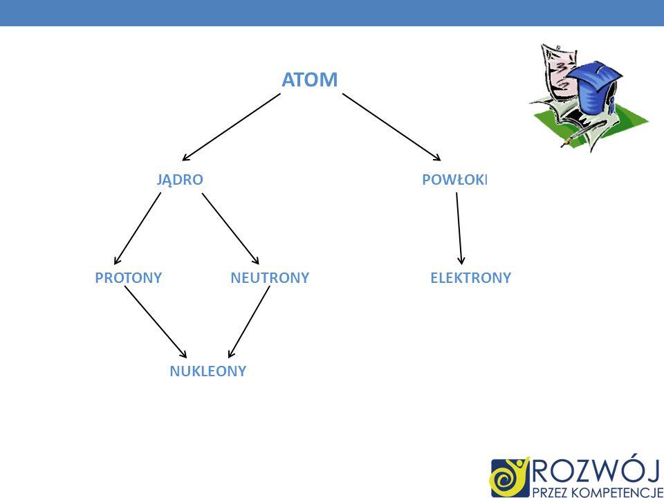Definicje wyżej wymienionych pojęć: Atom – układ złożony z jądra atomowego i poruszających się wokół niego elektronów, tworzących powłoki elektronowe.
