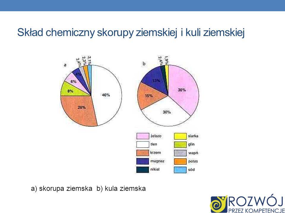 Skład chemiczny skorupy ziemskiej i kuli ziemskiej a) skorupa ziemska b) kula ziemska