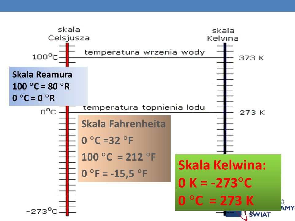 Skala Kelwina: 0 K = -273 C 0 C = 273 K Skala Fahrenheita 0 C =32 F 100 C = 212 F 0 F = -15,5 F Skala Reamura 100 C = 80 R 0 C = 0 R