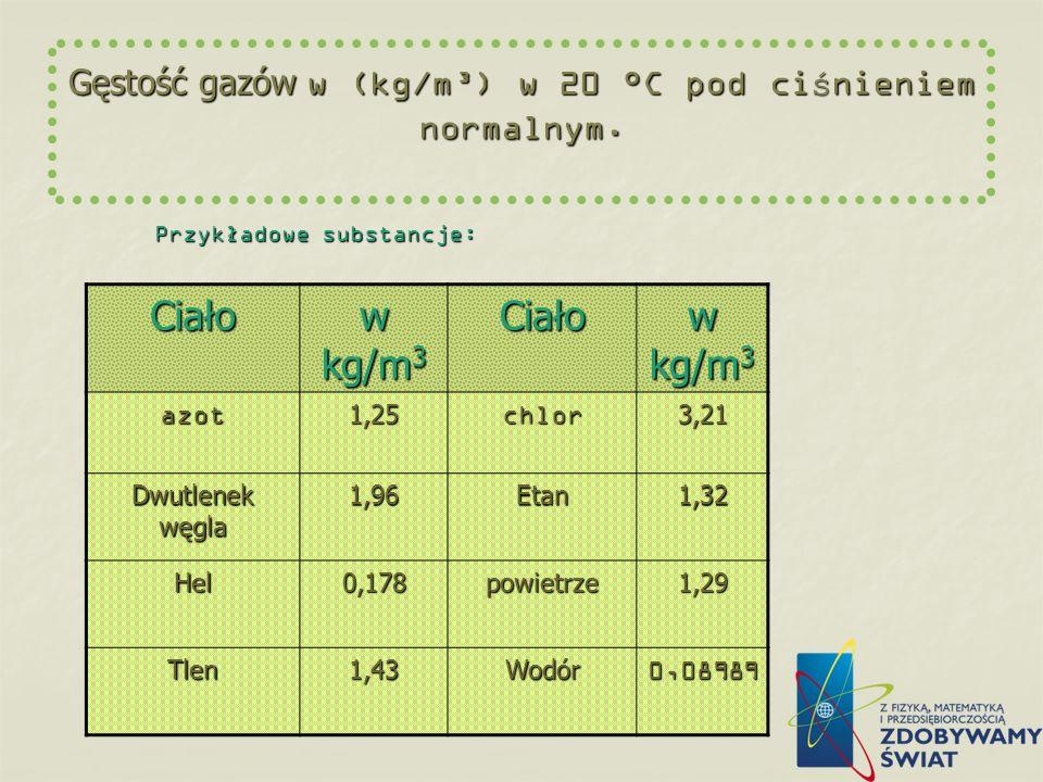 Gęstość cieczy w (kg/m³) w 22 °C Przyk ł adowe substancje: Ciało w kg/m 3 w kg/m 3Ciało aceton790 alkoho etylowy 790 rt ęć 13546benzen880 oliwa980woda