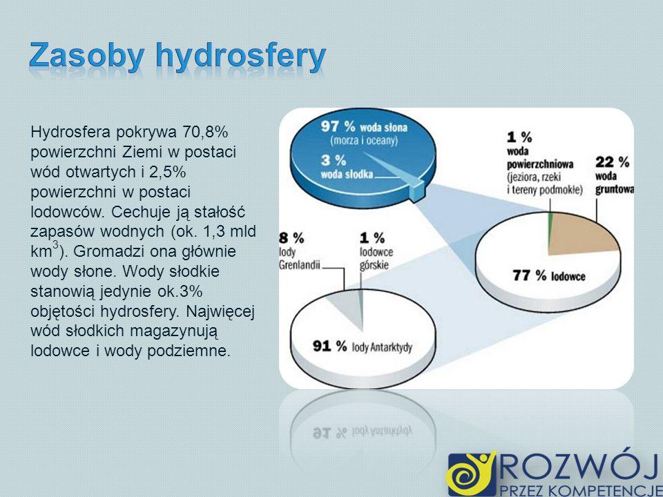Hydrosfera pokrywa 70,8% powierzchni Ziemi w postaci wód otwartych i 2,5% powierzchni w postaci lodowców. Cechuje ją stałość zapasów wodnych (ok. 1,3