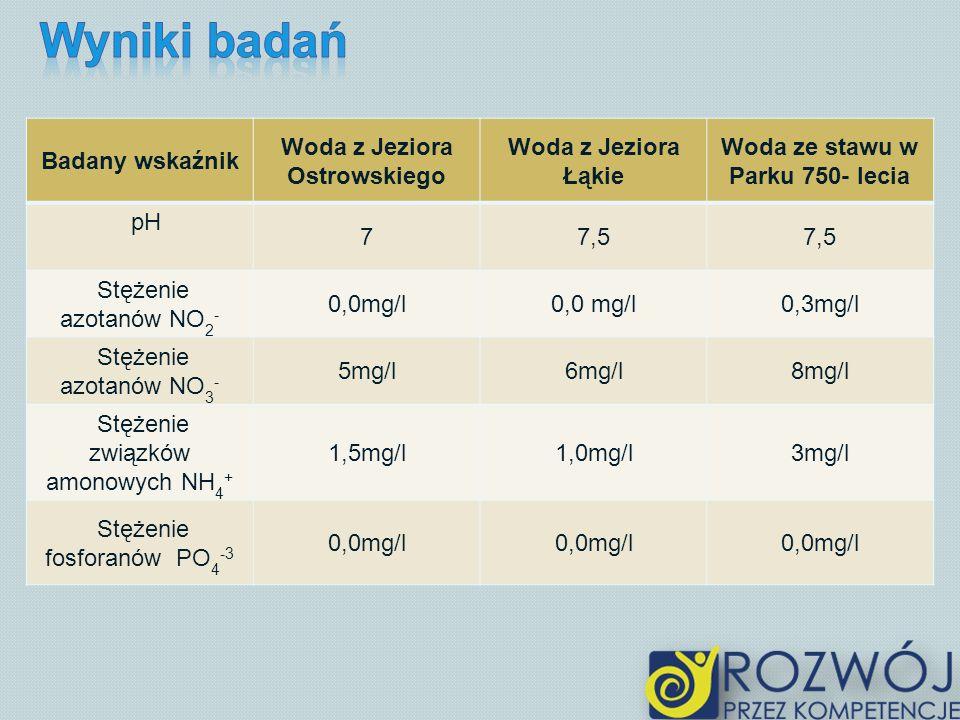 Badany wskaźnik Woda z Jeziora Ostrowskiego Woda z Jeziora Łąkie Woda ze stawu w Parku 750- lecia pH 77,5 Stężenie azotanów NO 2 - 0,0mg/l 0,3mg/l Stę