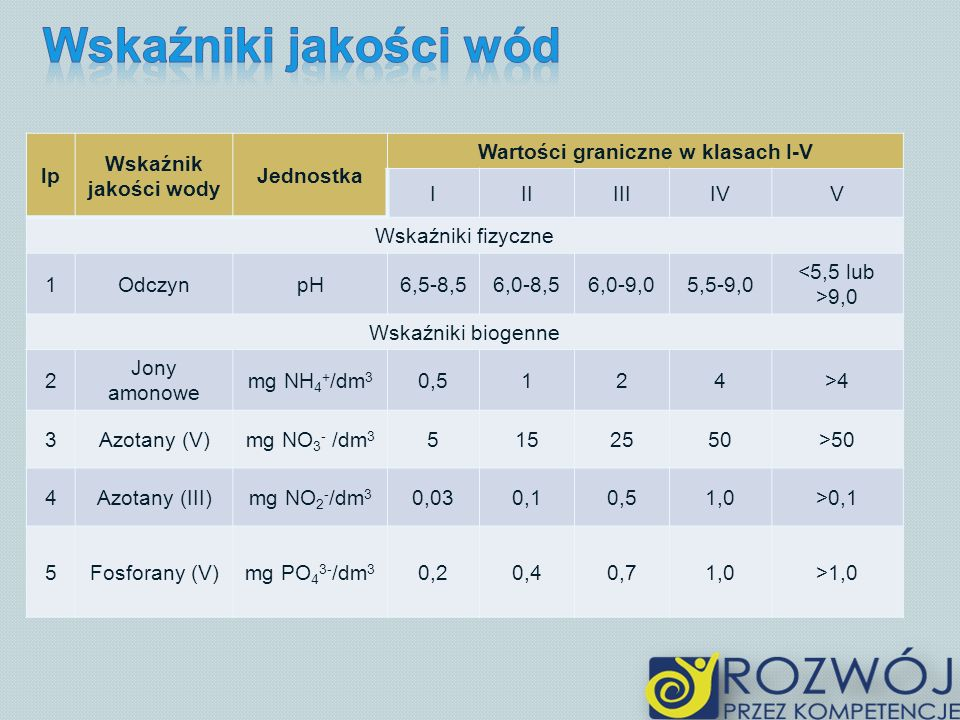 lp Wskaźnik jakości wody Jednostka Wartości graniczne w klasach I-V IIIIIIIVV Wskaźniki fizyczne 1OdczynpH6,5-8,56,0-8,56,0-9,05,5-9,0 9,0 Wskaźniki biogenne 2 Jony amonowe mg NH 4 + /dm 3 0,5124>4 3Azotany (V)mg NO 3 - /dm 3 5152550>50 4Azotany (III)mg NO 2 - /dm 3 0,030,10,51,0>0,1 5Fosforany (V)mg PO 4 3- /dm 3 0,20,40,71,0>1,0