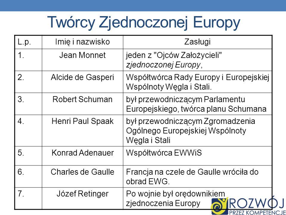 Twórcy Zjednoczonej Europy L.p.Imię i nazwiskoZasługi 1.Jean Monnetjeden z Ojców Założycieli zjednoczonej Europy, 2.Alcide de GasperiWspółtwórca Rady Europy i Europejskiej Wspólnoty Węgla i Stali.