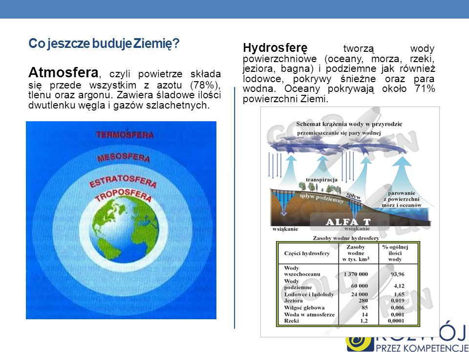 Co jeszcze buduje Ziemię? Atmosfera, czyli powietrze składa się przede wszystkim z azotu (78%), tlenu oraz argonu. Zawiera śladowe ilości dwutlenku wę