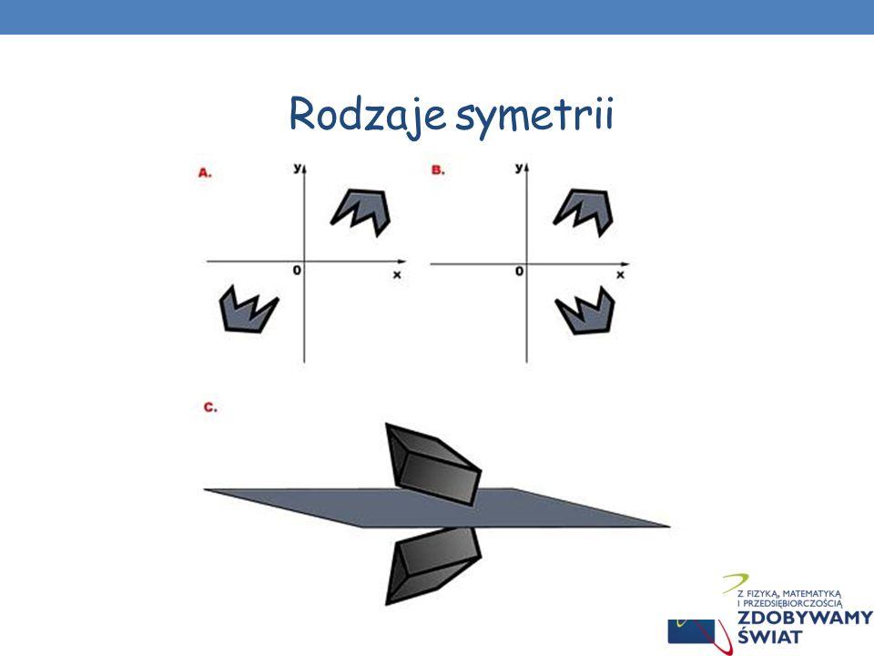 Symetria - oznacza regularny układ, harmonię między częściami całości. Przejawy symetrii spotykamy w figurach geometrycznych, w przyrodzie nieorganicz