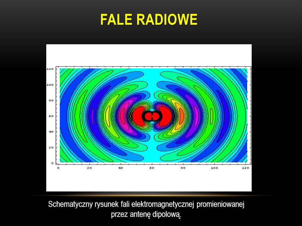 FALE RADIOWE Schematyczny rysunek fali elektromagnetycznej promieniowanej przez antenę dipolową. http://pl.wikipedia.org/w/index.php?title=Plik:Dipole