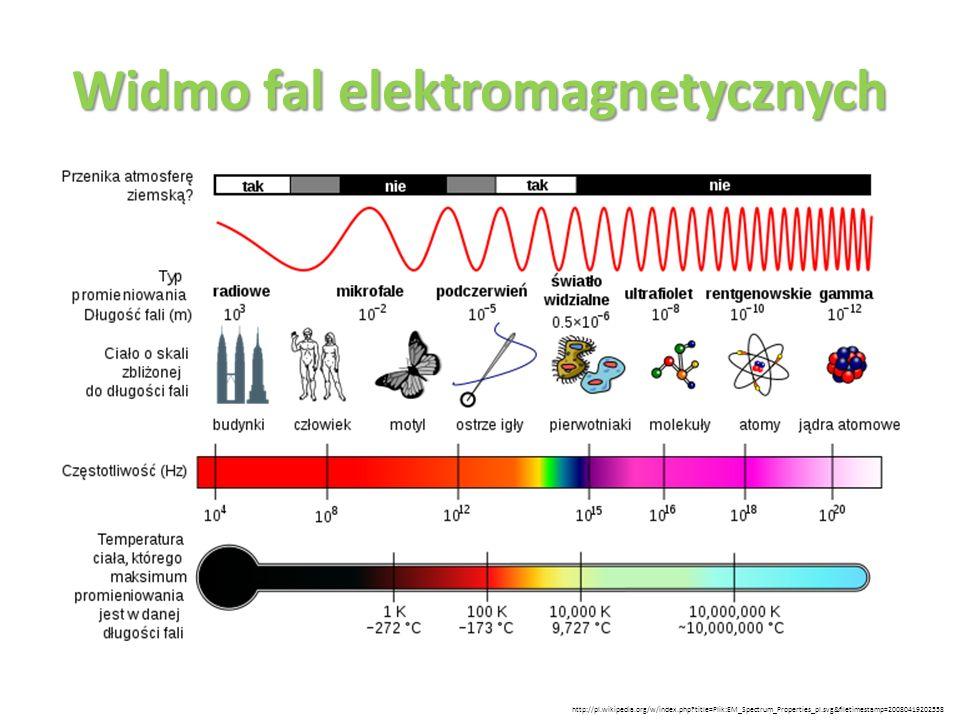 Widmo fal elektromagnetycznych http://pl.wikipedia.org/w/index.php?title=Plik:EM_Spectrum_Properties_pl.svg&filetimestamp=20080419202558