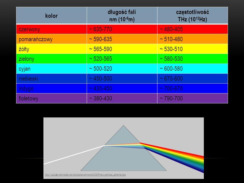kolor długość fali nm (10 -9 m) częstotliwość THz (10 12 Hz) czerwony~ 635-770~ 480-405 pomarańczowy~ 590-635~ 510-480 żółty~ 565-590~ 530-510 zielony