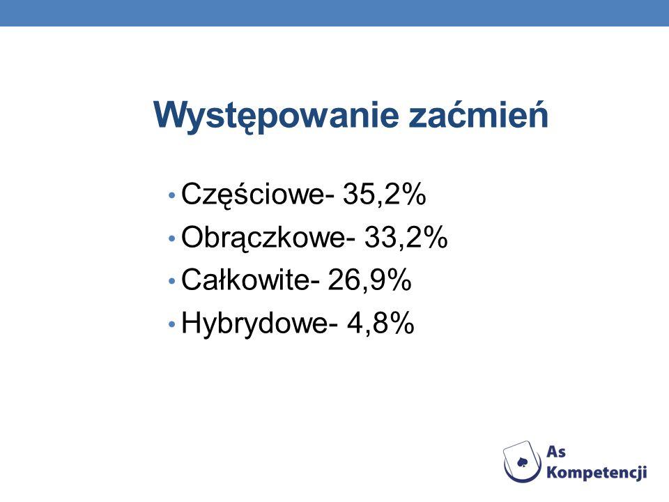 Występowanie zaćmień Częściowe- 35,2% Obrączkowe- 33,2% Całkowite- 26,9% Hybrydowe- 4,8%