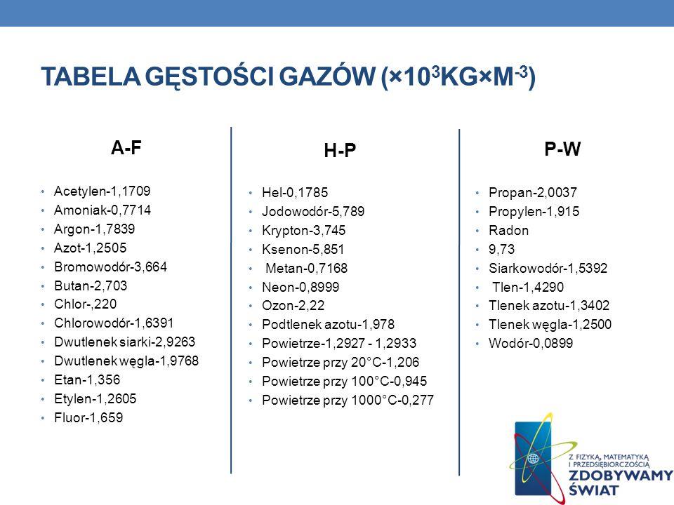 Stopy Metali Brąz (90% Cu, 10%Sn)-8,8-8,9 Konstantan (60% Cu, 40% Ni)-8,88 Manganin (84% Cu, 12% Mn, 4% Ni)-8,5 Nikielina (67% Cu, 30% Ni, 3% Mn)-8,6-