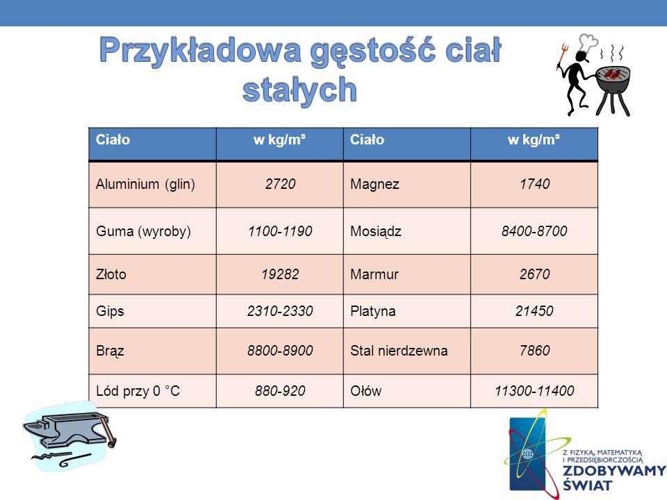 Oto tabele fizyczne przykładowych ciał stałych, cieczy i gazów, które analizowaliśmy i porównywaliśmy z naszymi wynikami otrzymywanymi w trakcie pomiarów