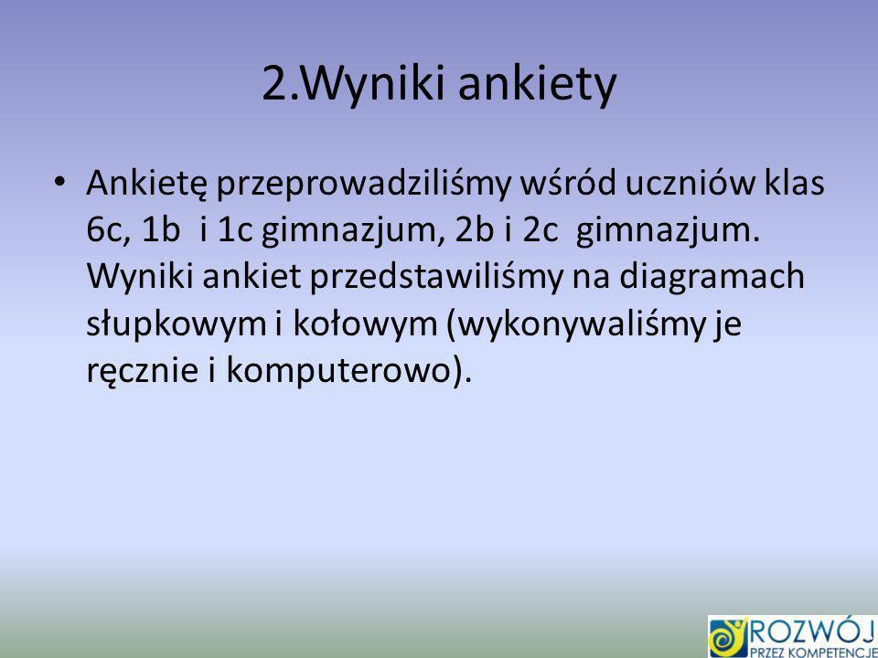 2.Wyniki ankiety Ankietę przeprowadziliśmy wśród uczniów klas 6c, 1b i 1c gimnazjum, 2b i 2c gimnazjum.