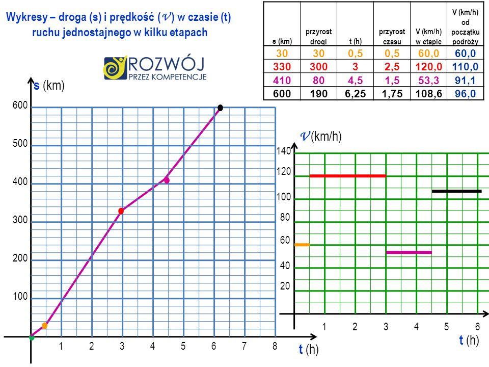 100 200 300 400 500 600 12345678 t (h) s (km) Wykresy – droga (s) i prędkość ( V ) w czasie (t) ruchu jednostajnego w kilku etapach t (h) 123456 140 1