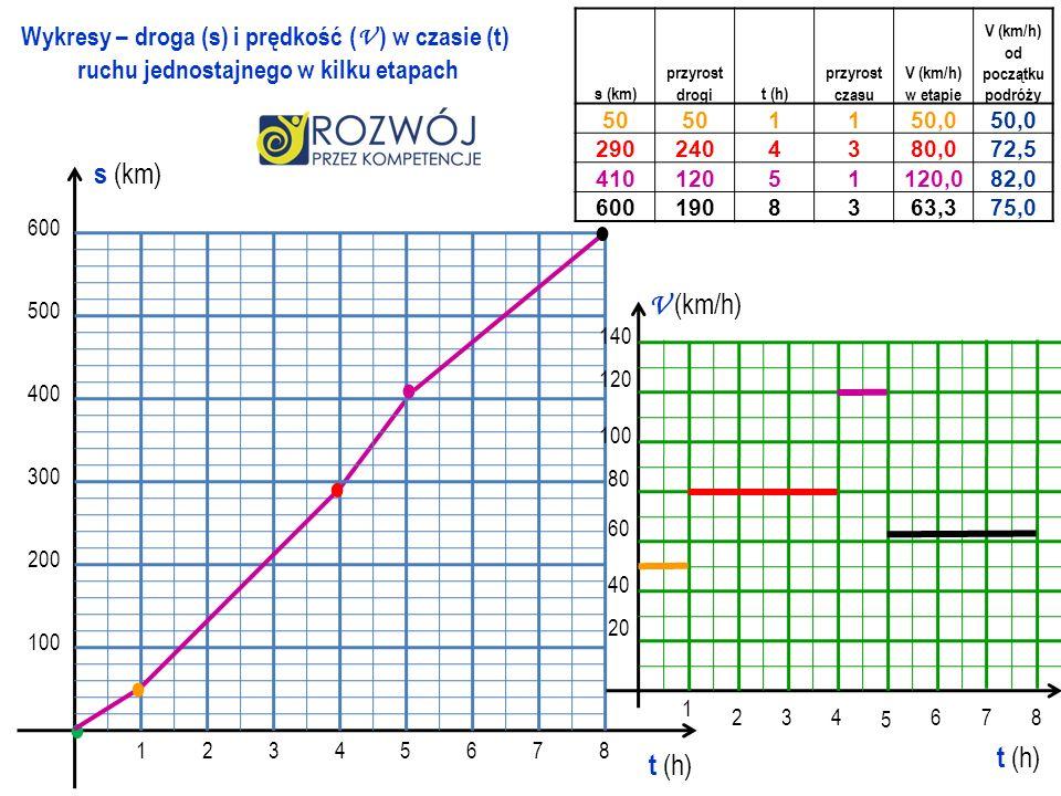 100 200 300 400 500 600 12345678 t (h) s (km) Wykresy – droga (s) i prędkość ( V ) w czasie (t) ruchu jednostajnego w kilku etapach 1 234 5 678 V (km/