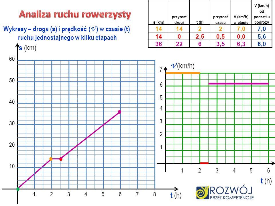 10 20 30 40 50 60 12345678 t (h) s (km) Wykresy – droga (s) i prędkość ( V ) w czasie (t) ruchu jednostajnego w kilku etapach V (km/h) t (h) 123456 7
