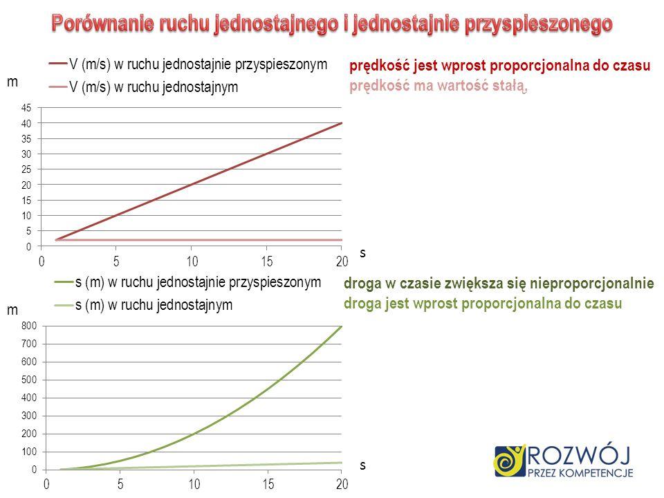 prędkość jest wprost proporcjonalna do czasu prędkość ma wartość stałą, droga w czasie zwiększa się nieproporcjonalnie droga jest wprost proporcjonaln