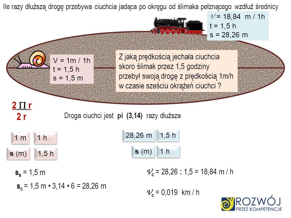 Ile razy dłuższą drogę przebywa ciuchcia jadąca po okręgu od ślimaka pełznącego wzdłuż średnicy Droga ciuchci jest pi (3,14) razy dłuższa V = 1m / 1h