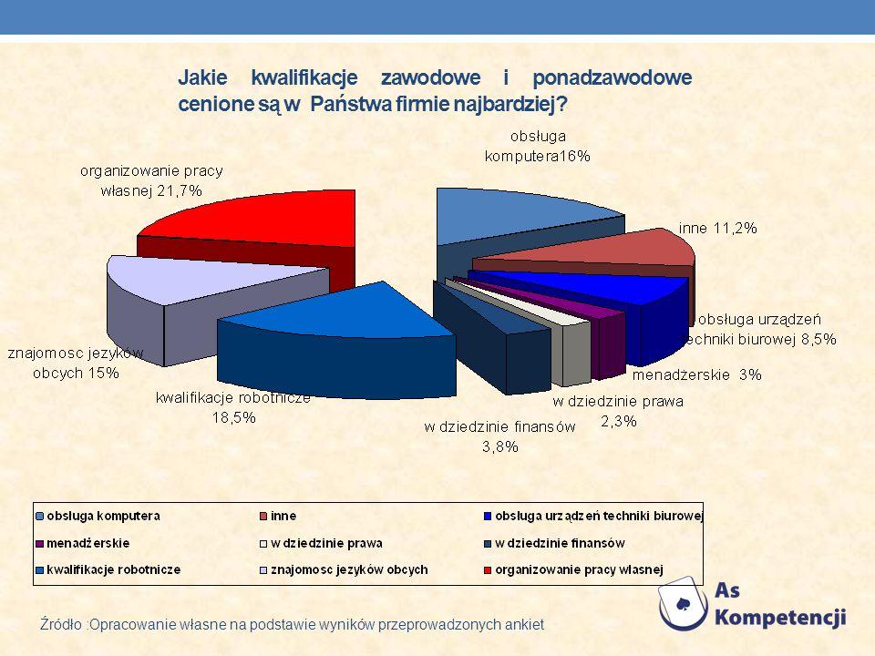 Jakie kwalifikacje zawodowe i ponadzawodowe cenione są w Państwa firmie najbardziej? Źródło :Opracowanie własne na podstawie wyników przeprowadzonych