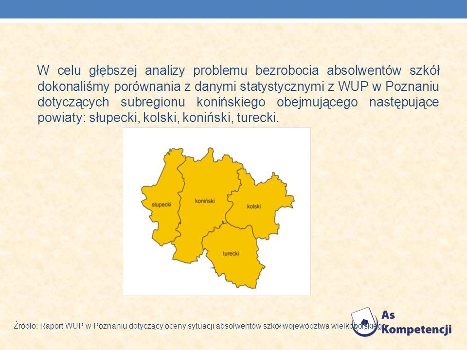 W celu głębszej analizy problemu bezrobocia absolwentów szkół dokonaliśmy porównania z danymi statystycznymi z WUP w Poznaniu dotyczących subregionu konińskiego obejmującego następujące powiaty: słupecki, kolski, koniński, turecki.