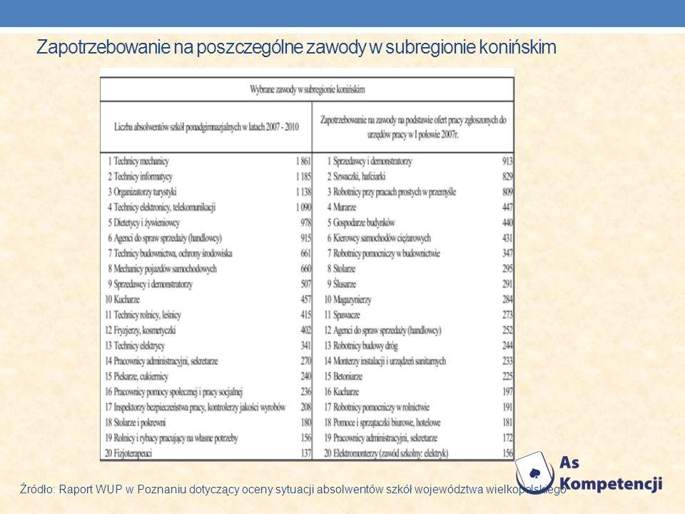 Zapotrzebowanie na poszczególne zawody w subregionie konińskim Źródło: Raport WUP w Poznaniu dotyczący oceny sytuacji absolwentów szkół województwa wielkopolskiego