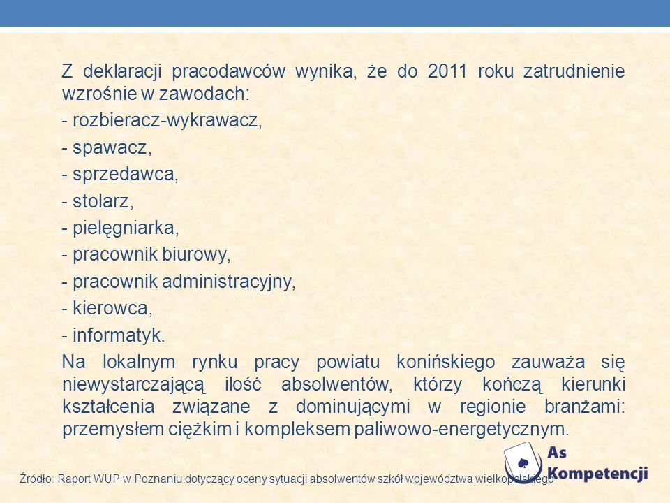Z deklaracji pracodawców wynika, że do 2011 roku zatrudnienie wzrośnie w zawodach: - rozbieracz-wykrawacz, - spawacz, - sprzedawca, - stolarz, - pielę