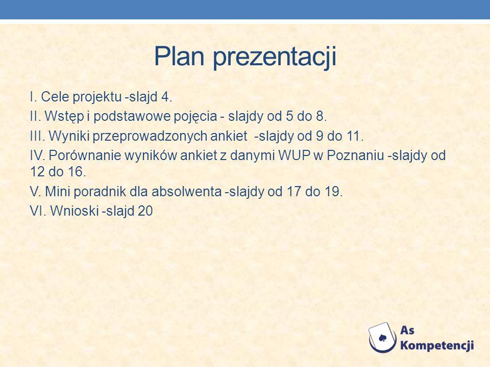 Plan prezentacji I. Cele projektu -slajd 4. II. Wstęp i podstawowe pojęcia - slajdy od 5 do 8. III. Wyniki przeprowadzonych ankiet -slajdy od 9 do 11.