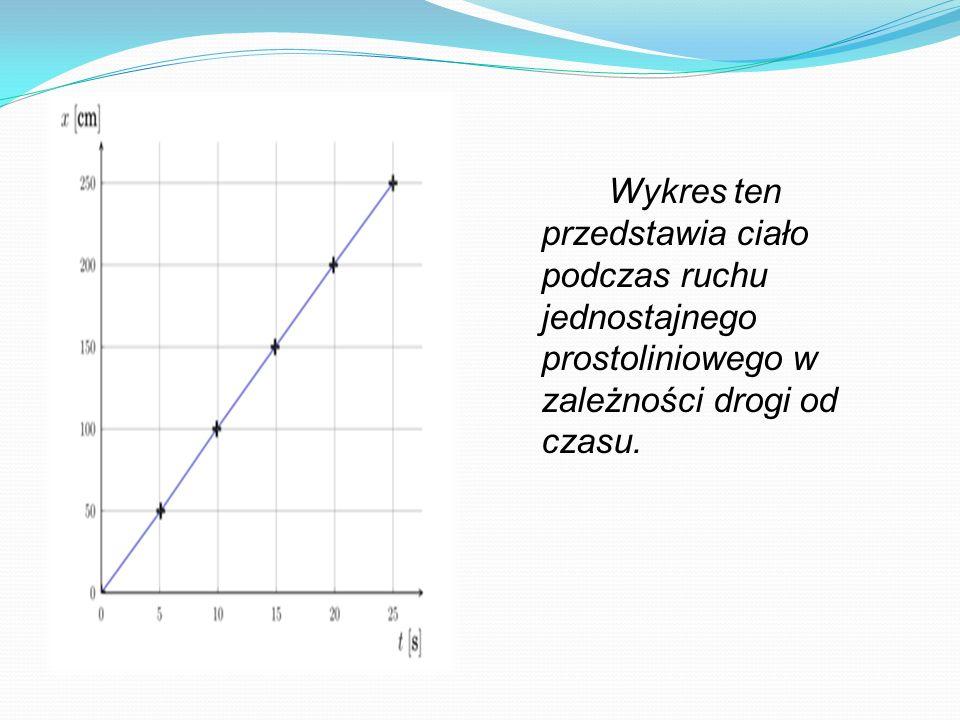 Wykres ten przedstawia ciało podczas ruchu jednostajnego prostoliniowego w zależności drogi od czasu.