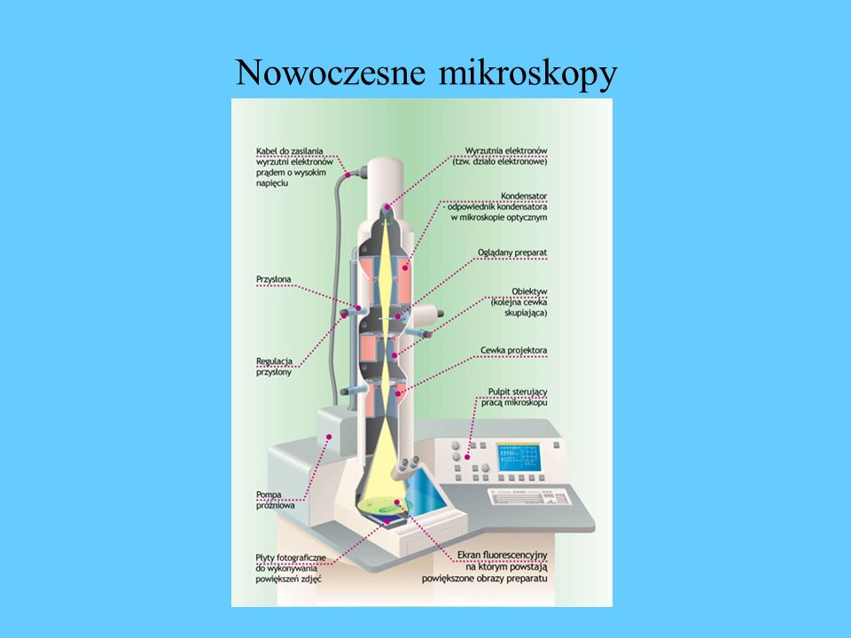 Nowoczesne mikroskopy
