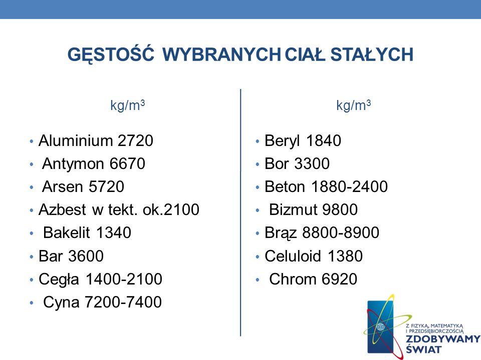 GĘSTOŚĆ WYBRANYCH CIAŁ STAŁYCH kg/m 3 Aluminium 2720 Antymon 6670 Arsen 5720 Azbest w tekt. ok.2100 Bakelit 1340 Bar 3600 Cegła 1400-2100 Cyna 7200-74