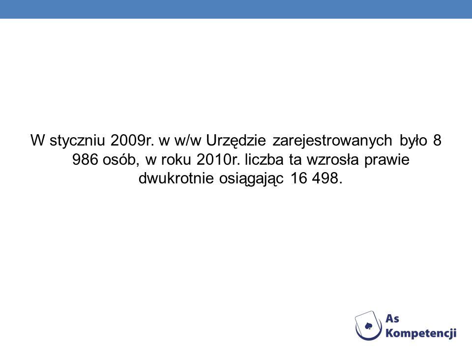 W styczniu 2009r. w w/w Urzędzie zarejestrowanych było 8 986 osób, w roku 2010r.
