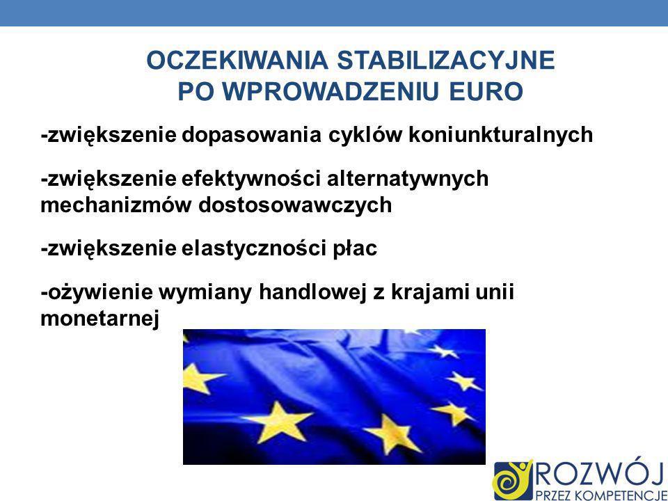 OCZEKIWANIA STABILIZACYJNE PO WPROWADZENIU EURO -zwiększenie dopasowania cyklów koniunkturalnych -zwiększenie efektywności alternatywnych mechanizmów