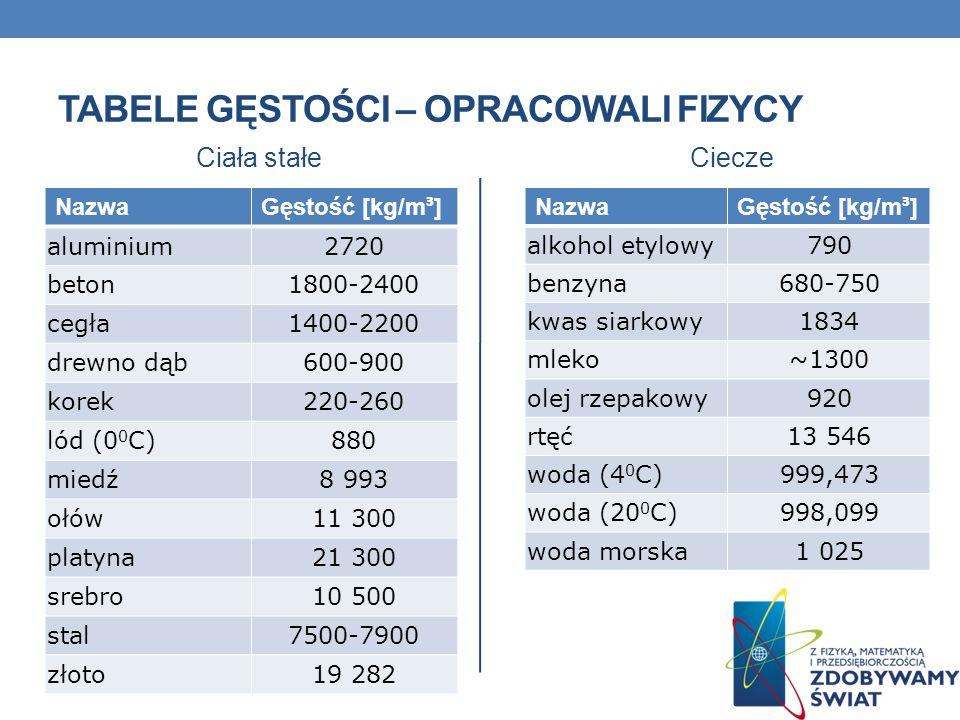 TABELE GĘSTOŚCI – OPRACOWALI FIZYCY Ciecze Nazwa Gęstość [kg/m ³ ] alkohol etylowy790 benzyna680-750 kwas siarkowy1834 mleko~1300 olej rzepakowy920 rt