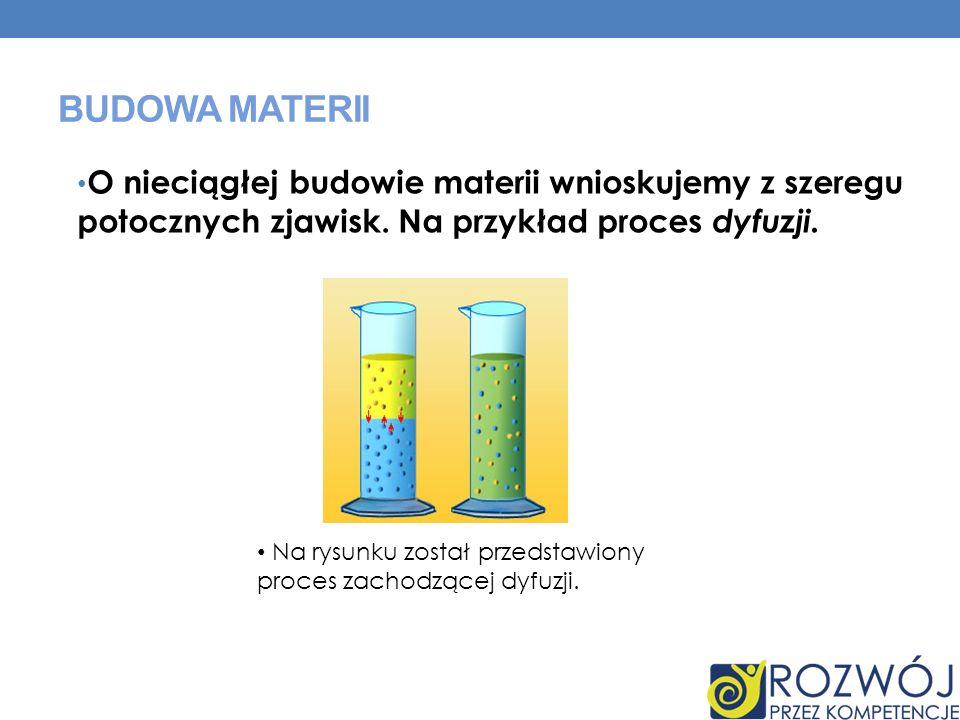 BUDOWA MATERII O nieciągłej budowie materii wnioskujemy z szeregu potocznych zjawisk. Na przykład proces dyfuzji. Na rysunku został przedstawiony proc