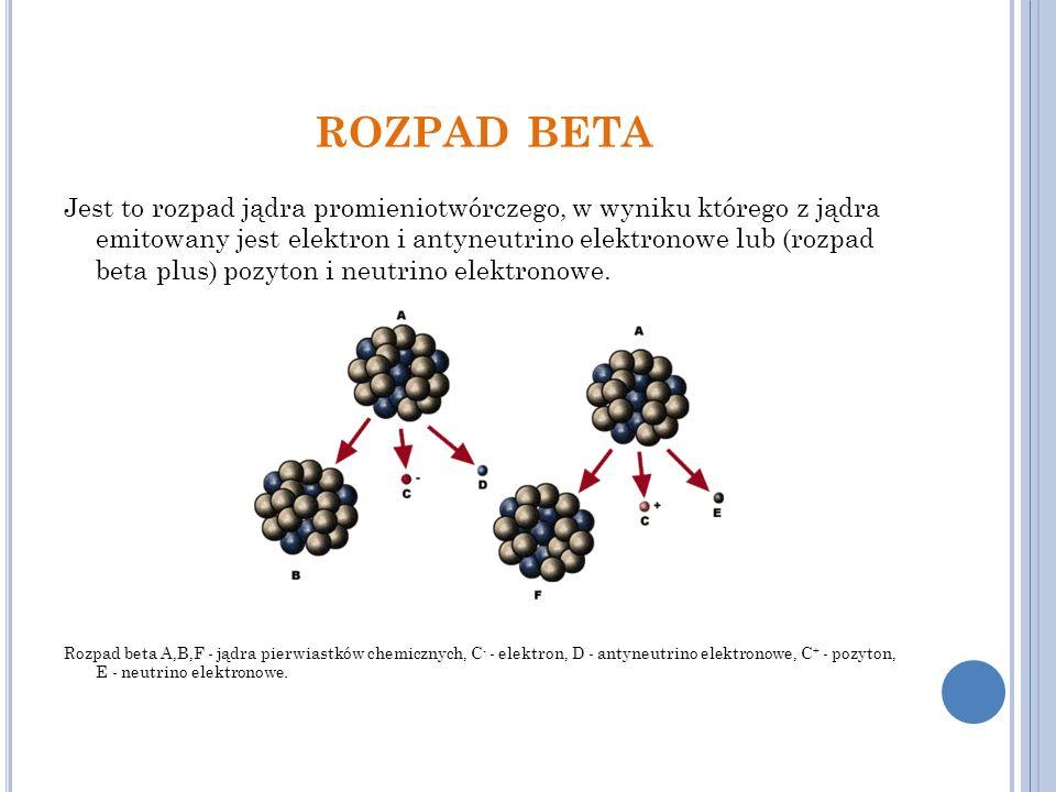 ROZPAD BETA Jest to rozpad jądra promieniotwórczego, w wyniku którego z jądra emitowany jest elektron i antyneutrino elektronowe lub (rozpad beta plus) pozyton i neutrino elektronowe.