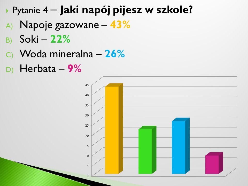 Pytanie 4 – Jaki napój pijesz w szkole? A) Napoje gazowane – 43% B) Soki – 22% C) Woda mineralna – 26% D) Herbata – 9%