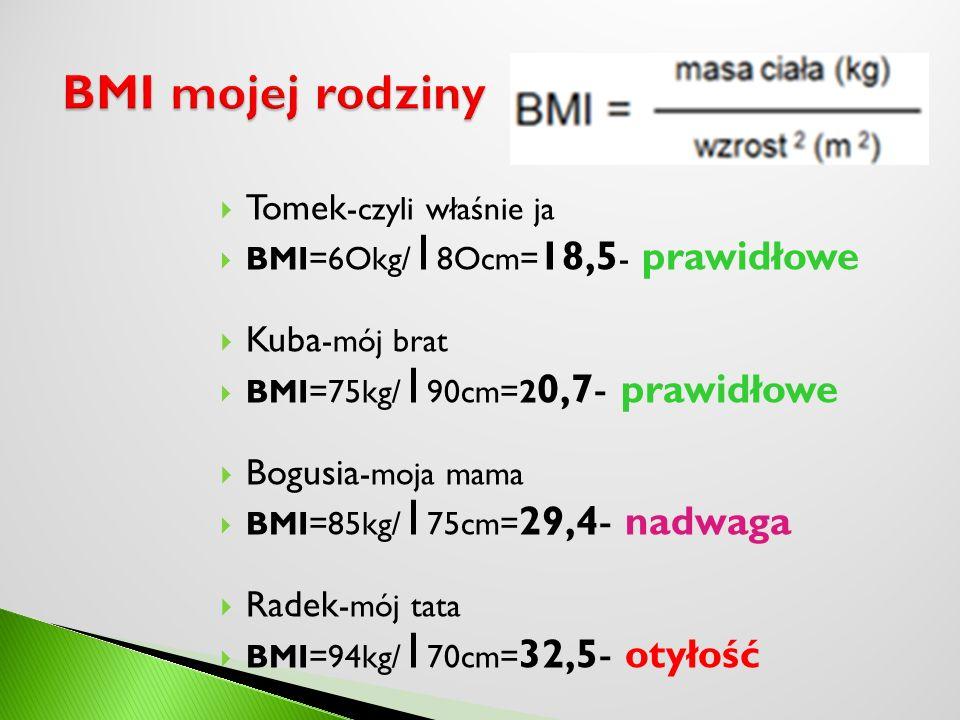 Tomek -czyli właśnie ja BMI=6Okg/ 1 8Ocm= 18,5 - prawidłowe Kuba -mój brat BMI=75kg/ 1 90cm=2 0,7- prawidłowe Bogusia -moja mama BMI=85kg/ 1 75cm= 29,