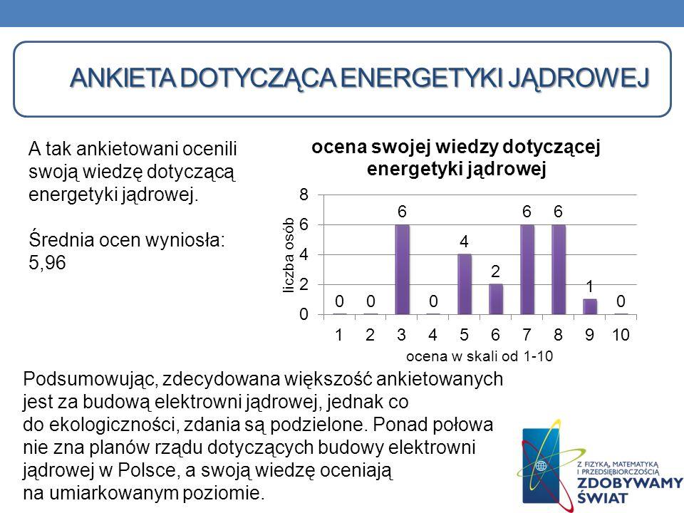 A tak ankietowani ocenili swoją wiedzę dotyczącą energetyki jądrowej. Średnia ocen wyniosła: 5,96 Podsumowując, zdecydowana większość ankietowanych je