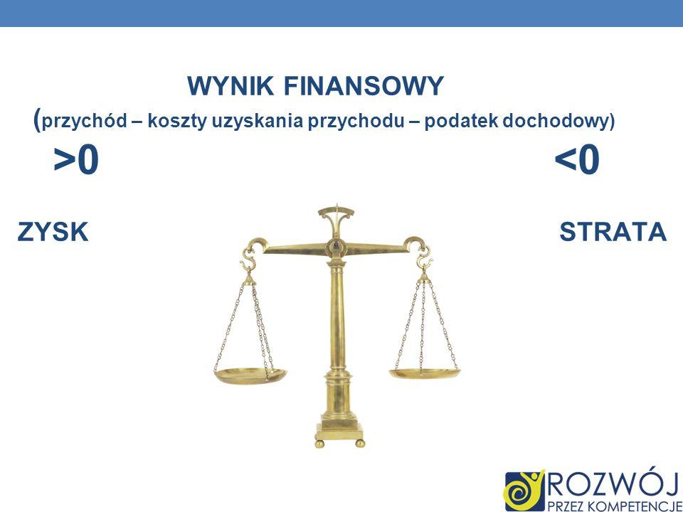 WYNIK FINANSOWY ( przychód – koszty uzyskania przychodu – podatek dochodowy) >0 <0 ZYSK STRATA