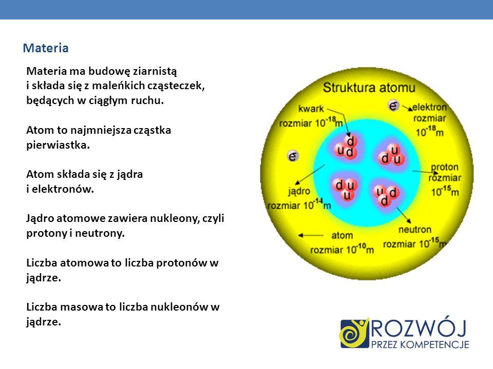Materia Materia ma budowę ziarnistą i składa się z maleńkich cząsteczek, będących w ciągłym ruchu. Atom to najmniejsza cząstka pierwiastka. Atom skład