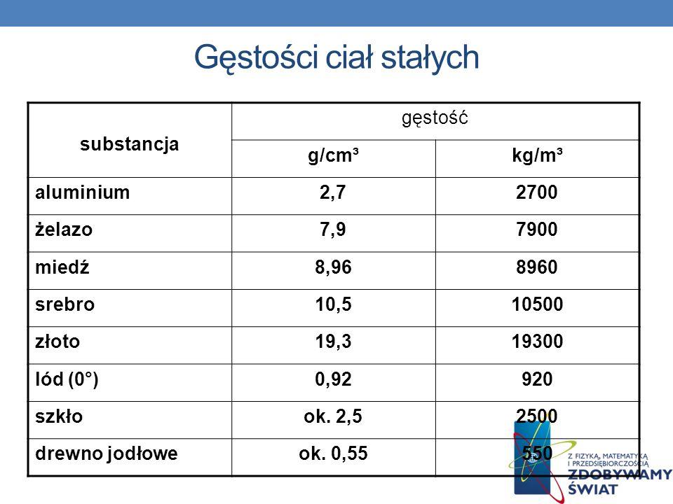Gęstości ciał stałych substancja gęstość g/cm³kg/m³ aluminium2,72700 żelazo7,97900 miedź8,968960 srebro10,510500 złoto19,319300 lód (0°)0,92920 szkłoo