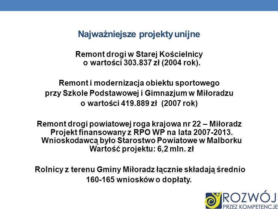 Najważniejsze projekty unijne Remont drogi w Starej Kościelnicy o wartości 303.837 zł (2004 rok).