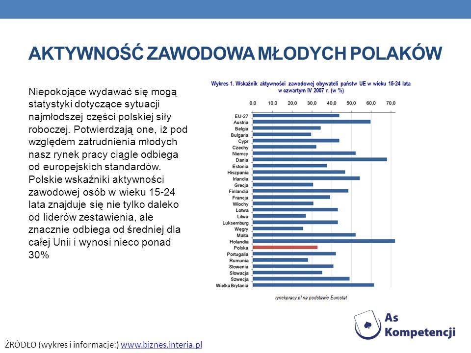 AKTYWNOŚĆ ZAWODOWA MŁODYCH POLAKÓW Niepokojące wydawać się mogą statystyki dotyczące sytuacji najmłodszej części polskiej siły roboczej. Potwierdzają