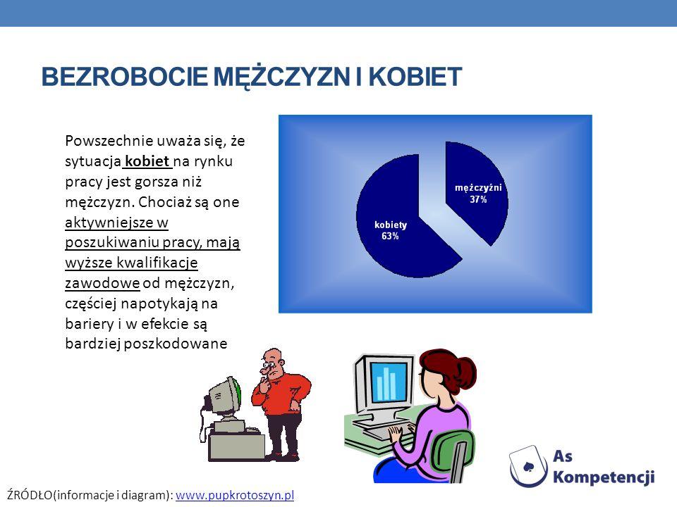 BEZROBOCIE MĘŻCZYZN I KOBIET Powszechnie uważa się, że sytuacja kobiet na rynku pracy jest gorsza niż mężczyzn. Chociaż są one aktywniejsze w poszukiw
