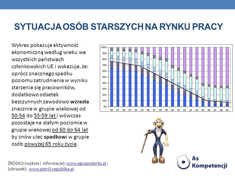 SYTUACJA OSÓB STARSZYCH NA RYNKU PRACY Wykres pokazuje aktywność ekonomiczną według wieku we wszystkich państwach członkowskich UE i wskazuje, że: oprócz znacznego spadku poziomu zatrudnienia w wyniku starzenia się pracowników, dodatkowo odsetek bezczynnych zawodowo wzrasta znacznie w grupie wiekowej od 50-54 do 55-59 lat i wówczas pozostaje na stałym poziomie w grupie wiekowej od 60 do 64 lat by znów ulec spadkowi w grupie osób powyżej 65 roku życia.