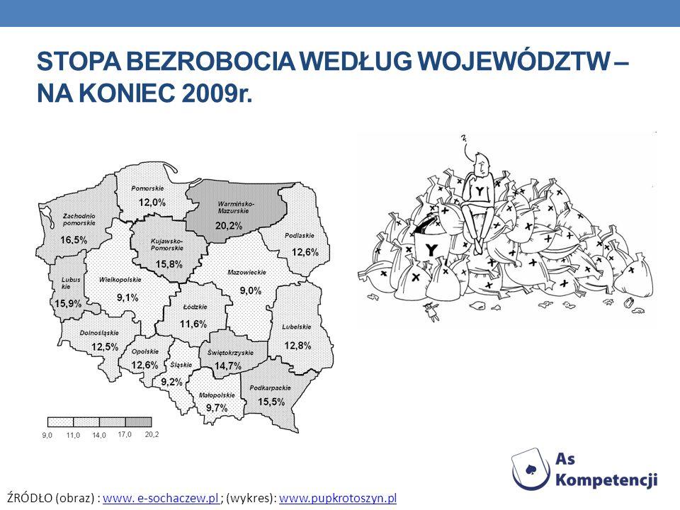 STOPA BEZROBOCIA WEDŁUG WOJEWÓDZTW – NA KONIEC 2009r. ŹRÓDŁO (obraz) : www. e-sochaczew.pl ; (wykres): www.pupkrotoszyn.pl
