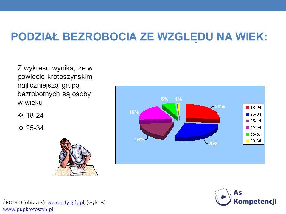 Z wykresu wynika, że w powiecie krotoszyńskim najliczniejszą grupą bezrobotnych są osoby w wieku : 18-24 25-34 PODZIAŁ BEZROBOCIA ZE WZGLĘDU NA WIEK: ŹRÓDŁO (obrazek): www.gify-gify.pl; (wykres): www.pupkrotoszyn.pl