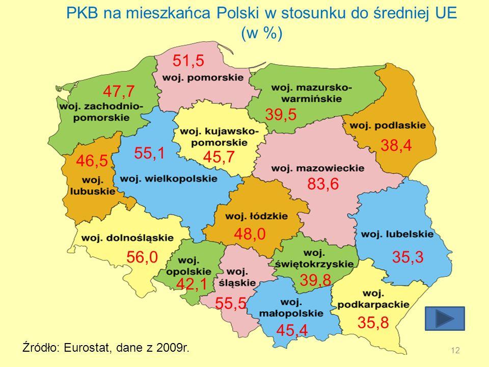 12 PKB na mieszkańca Polski w stosunku do średniej UE (w %) 51,5 39,5 38,4 83,6 47,7 55,1 45,7 46,5 56,0 42,1 48,0 35,3 39,8 55,5 45,4 35,8 Źródło: Eurostat, dane z 2009r.