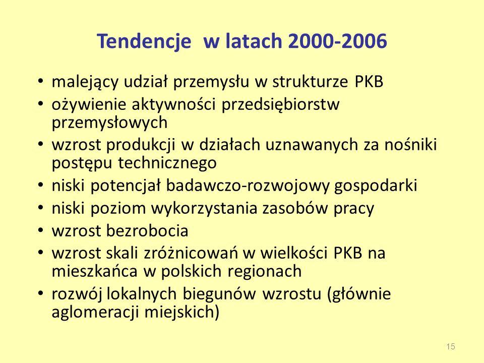 Tendencje w latach 2000-2006 malejący udział przemysłu w strukturze PKB ożywienie aktywności przedsiębiorstw przemysłowych wzrost produkcji w działach uznawanych za nośniki postępu technicznego niski potencjał badawczo-rozwojowy gospodarki niski poziom wykorzystania zasobów pracy wzrost bezrobocia wzrost skali zróżnicowań w wielkości PKB na mieszkańca w polskich regionach rozwój lokalnych biegunów wzrostu (głównie aglomeracji miejskich) 15